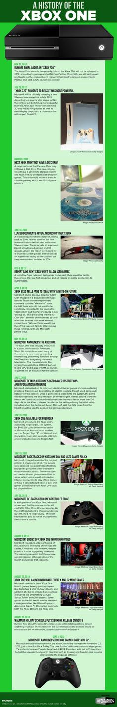 The Xbox One has been a long time coming.