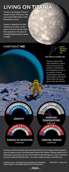 Living on Titania: Uranus' Moon Explained (Infographic)