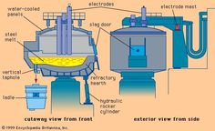 The market research highlights fundamental frameworks on Global Electric Arc Furnaces Market gives the exhaustive affiliation between past and current market trends to predict future market values and tendencies of the market. Engineering Tools, Steel Mill, Iron Steel, Flat Earth, Blacksmithing, Hearth, Floor Plans, Electric, Market Trends