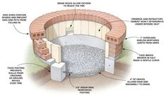 DIY fire pit instructions from a brick mason.
