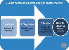 Externalización del Revenue Management de Beezhotels Revenue Management, Chart, Goal, Management