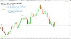 How to Trade Daily Alert Candles in Forex? [Tags: FOREX TRADING Alert Candles Daily Forex Trade]