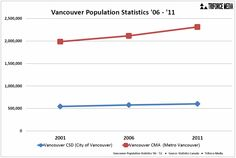 Vancouver Population Statistics - City vs Metro - Chart - http://triforce-media.com/2013/08/vancouver-population-statistics/