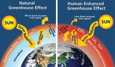 global warming effects on earth | resulting in global warming to understand global warming it s first ...