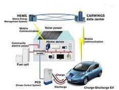 Resultado de imagen para COMO PRODUCIR ENERGIA SOLAR Y COMO APROVECHARLA