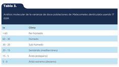 Martínez-Arredondo, J. C., Jofre Meléndez, R., Ortega Chávez, V. M., & Ramos Arroyo, Y. R. (2015). Descripción de la variabilidad climática normal (1951-2010) en la cuenca del río Guanajuato, centro de México [Tabla 3]. Acta Universitaria, 25(6), 31-47. doi: 10.15174/au.2015.799