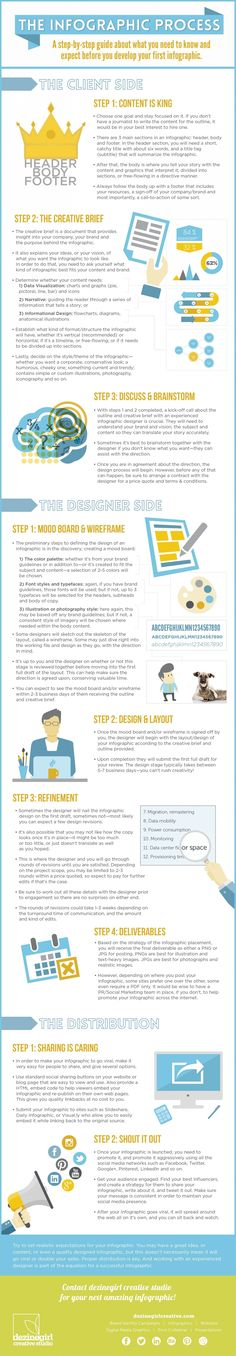 Suggested overview of the #Infographic workflow for #SocialMedia ...