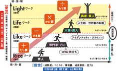 Business Notes, Business Tips, Changing Jobs, Mind Tricks, Slide Design, Keep In Mind, Life Hacks, It Works, Infographic