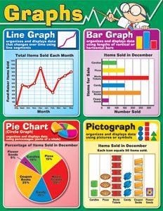 Carson Dellosa Publications Graphs Chart (Set of Types Of Graphs, Line Graphs, Bar Graphs, Math Charts, Math Anchor Charts, Learning Sight Words, Learning Shapes, Learning Skills, Circle Graph