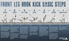 Basic steps to perform a taekwondo front hook kick. Poster size available for free. From MARTiAL YOU!