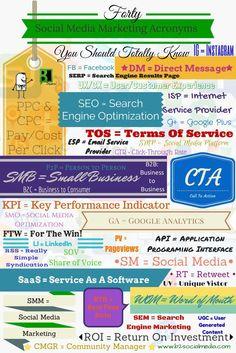 40 acrónimos sobre Social Media Marketing que debes conocer #infografia #socialmedia #marketing