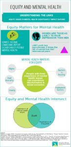 Lesbian, gay, bisexual, trans and queer identified (LGBTQ) people are diverse in Canada and their experiences of mental health and well-being are no exception. Read more from CMHA Ontario and Rainbow Health Ontario about how the social determinants of health and effects of discrimination impact the LGBTQ community.