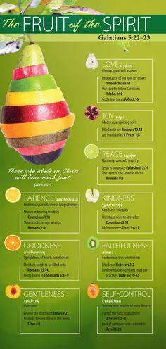 Fruit of the spirit God and Jesus Christ