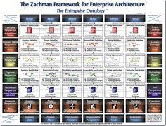 Zachman - Enterprise Ontology
