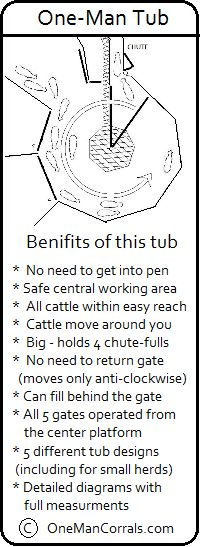 Benefits of one man tub designed by http://www.onemancorrals.com/  safety for cattle as well as for caretakers or cattleman