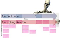 backbone and skeleton from the User Story Mapping article by Jeff Patton