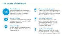 causes of dementia  Visit us on goimprovememory.com  Via  google images  #memory #memorys #memorylane #memorybox #memoryfoam #memories #memoryloss #improvememory #memoryday #memoryhelp #memorybook