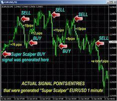 Teknik Trading Simpel, Cukup 30 Menit Per Hari