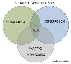 Social Software Analytics, SOSOAN,