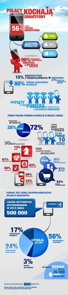 Polacy kochają #smartfony. Głównie z #Androidem (#infografika) - http://media2.pl/g/0/37494.jpg