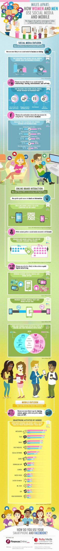 Have a look at this cool infographic from Finances Online pitting men against women in the name of digital consumption truth.