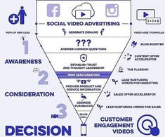 """The Social Video Advertising Funnel [Infographic] Content Marketing, Social Media Marketing, Online Marketing, Digital Marketing, Video Advertising, Online Advertising, Content Analysis, Social Media Services, Digital Strategy"