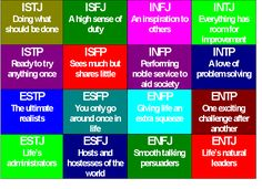Myer-Briggs and communication problems http://rdlang05.hubpages.com/hub/Myers-Briggs-and-Relationship-Communication