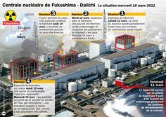 Fukushima | fukushima – Recherches Esquisses Documents