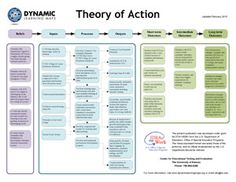 Theory of action - Google Search