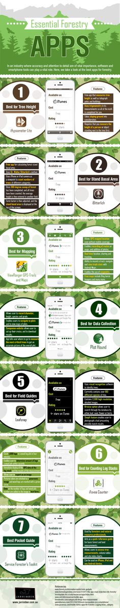 Essential Forestry Apps [Infographic] | ecogreenlove
