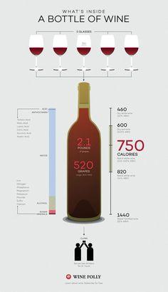 What's inside a bottle of wine http://winefolly.com/tutorial/how-many-glasses-bottle-wine/