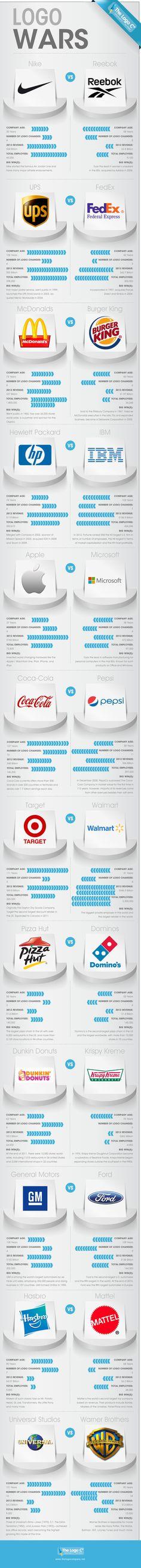 Comparación de logos cambios en logos de empresas con grandes marcas. #Infografía en inglés. Nombre original: Logo wars.