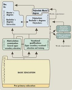 """Finnish Education Structure.After nine-year basic education in a comprehensive school,students at the age of 16 may choose to continue their secondary education in either an academic track or a vocational track,both of which usually take 3 years.Tertiary education is divided into university and polytechnic(often translated into English as """"university of applied sciences"""") systems.Only universities award licentiate- and doctoral-level degrees."""