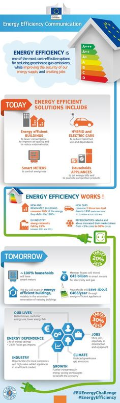 EU Energy Efficiency Policy #EnergyEfficiency #EnergySecurity