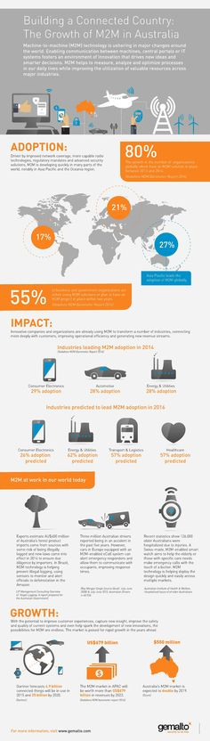 Growth of #MachineToMachine in #Australia and #Asia. More details here: http://communication.gemalto.com/Growth-of-M2M-infographic-2015-Australia/ #M2M