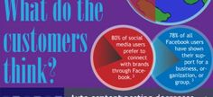 Why Every Brand Needs Custom Social Media Marketing