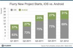 terbaru Pengembang Lebih Pilih Apple Dibanding Android