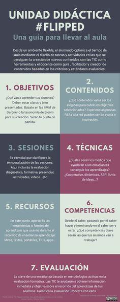 Unidad Didáctica - 7 Elementos Fundamentales | #Infografía #Educación