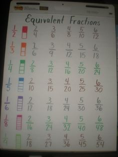Equivalent Fraction Chart-hope the kids see the pattern Teaching Fractions, Math Fractions, Teaching Math, Equivalent Fractions Chart, Multiplication, Simplifying Fractions, Adding And Subtracting Fractions, Dividing Fractions, Math Anchor Charts