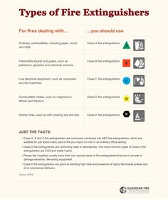 Types/Uses for Fire Extinguishers Infographic.