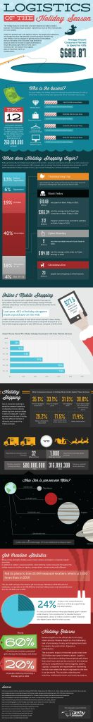 This infographic was created by Derby Supply Chain Solutions, a value added 3pl provider. It includes some interesting facts about holiday shopping, and integrates the importance of logistics in getting holiday gifts where they need to go. The importance of