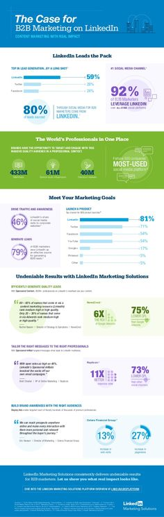 Why Marketers Net Undeniable Results on LinkedIn Marketing Goals, Sales And Marketing, Content Marketing, Social Media Marketing, Digital Marketing, Marketing Strategies, Marketing Ideas, Social Business, Business Marketing
