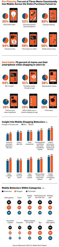 Infographic: For Moms, Mobile Is Now a Vital Part of the Shopping Experience | Adweek