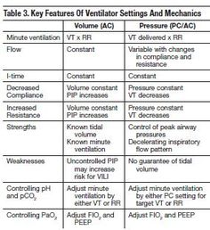 Image result for invasive ventilation modes settings study guide