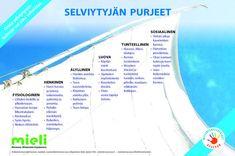 Selviytyjän purjeet   Suomen Mielenterveysseura Self Esteem, Self Help, Feel Good, Education, Feelings, Quotes, Adhd, Lifestyle, Ideas