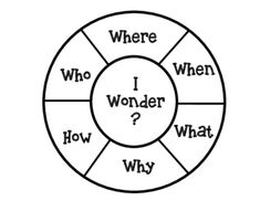 Wonder Wheel Thinking Strategy