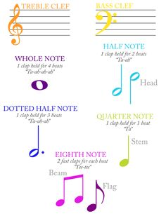 Tin Whistle Music Notes Vocabulary, Note parts and Rhythm