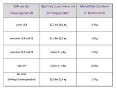 BMI Tabelle Schwangerschaft Teacher Appreciation, Bmi, Quotes Dream, Motivation, Fett, Kids And Parenting, Health, Life, Recipes
