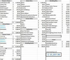 how to plan a wedding budget the free wedding wedding