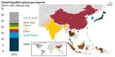 Global LNG imports b